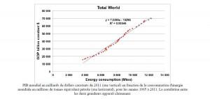 Corrélation énergie PIB