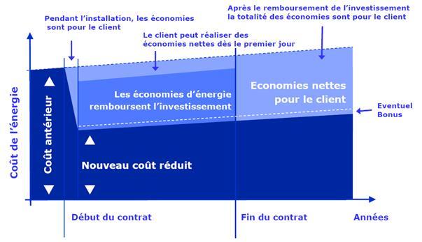 7-mecanisme-tiers-investisseur